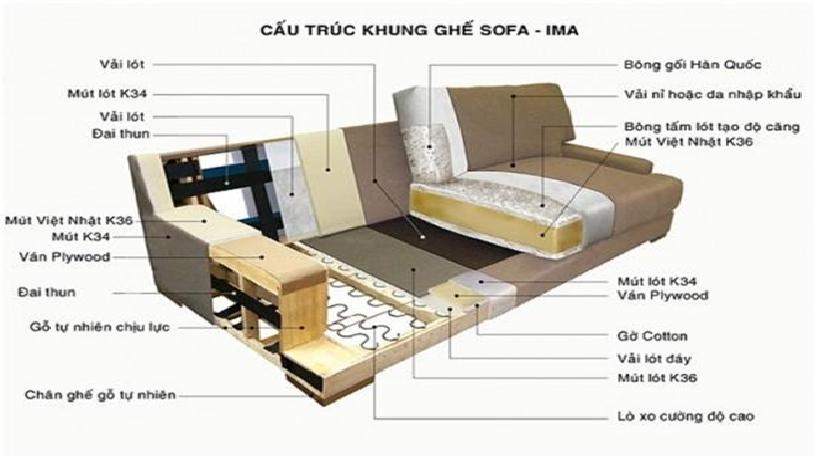 Quy trình sản xuất một bộ sofa phòng khách 1